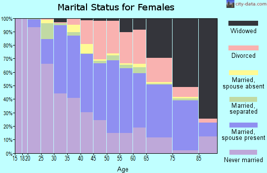 Zip code 63033 marital status for females