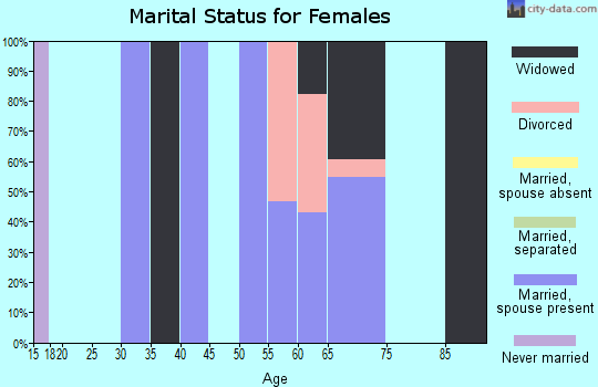 Zip code 63036 marital status for females