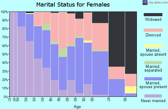 Zip code 63042 marital status for females
