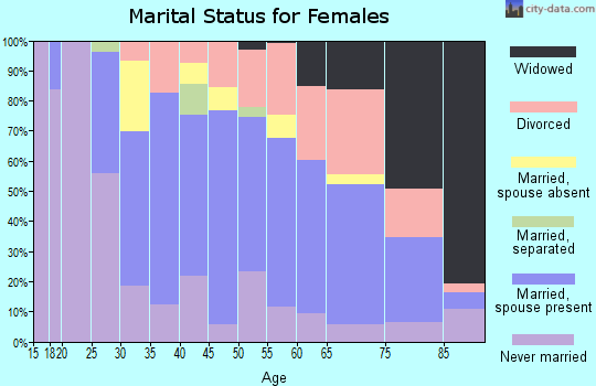 Zip code 63044 marital status for females