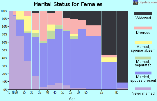 Zip code 63050 marital status for females