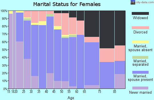 Zip code 63051 marital status for females