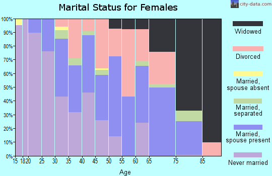 Zip code 63074 marital status for females