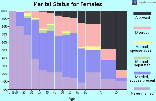 Zip code 63109 marital status for females