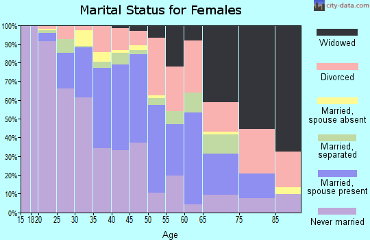 Zip code 63111 marital status for females