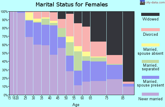 Zip code 63112 marital status for females