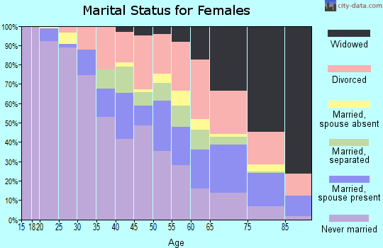 Zip code 63115 marital status for females