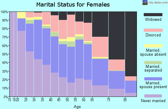 Zip code 63116 marital status for females