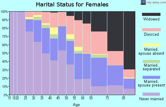 Zip code 63121 marital status for females