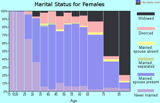 Zip code 63128 marital status for females