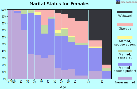 Zip code 63130 marital status for females
