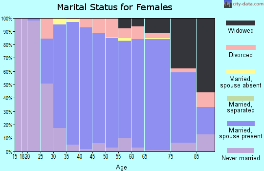 Zip code 63131 marital status for females