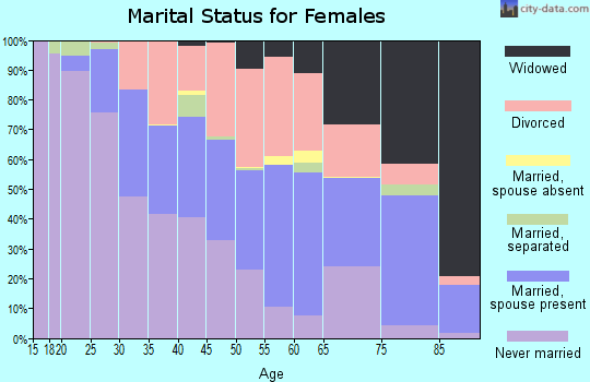 Zip code 63135 marital status for females
