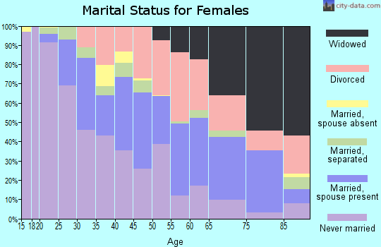 Zip code 63137 marital status for females