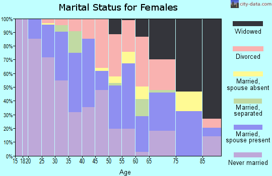 Zip code 63143 marital status for females