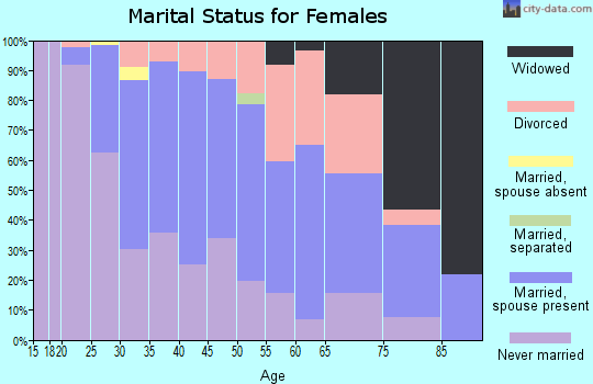 Zip code 63144 marital status for females