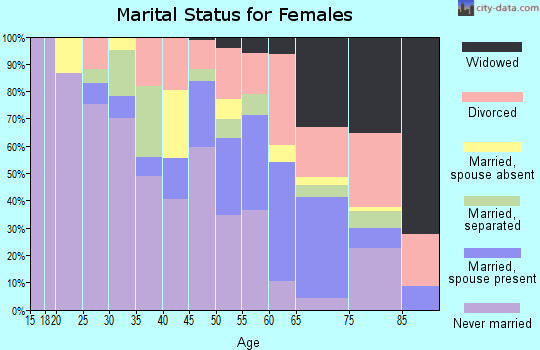 Zip code 63147 marital status for females