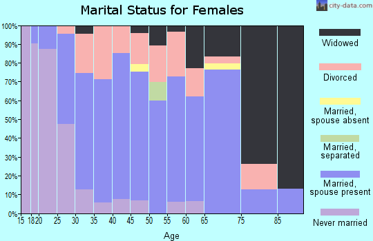 Zip code 63435 marital status for females
