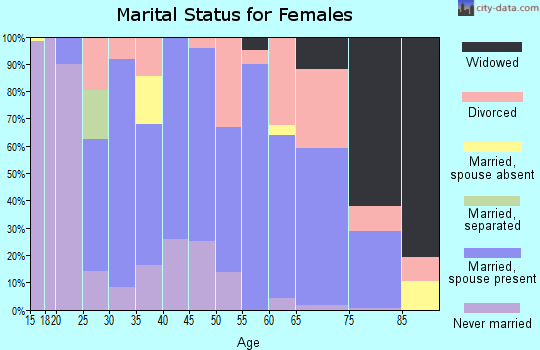Zip code 63456 marital status for females