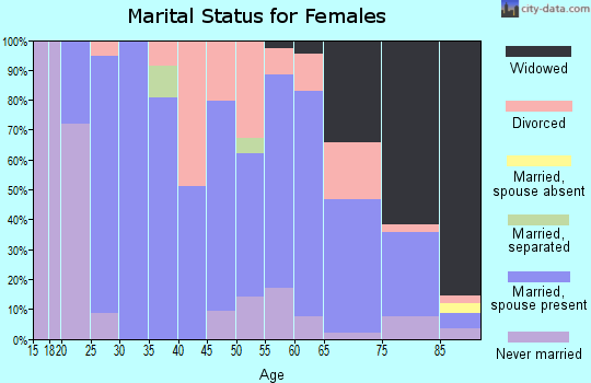 Zip code 63468 marital status for females