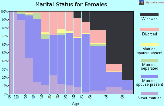 Zip code 63501 marital status for females