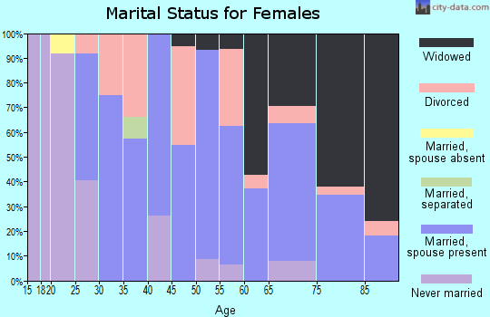 Zip code 63537 marital status for females