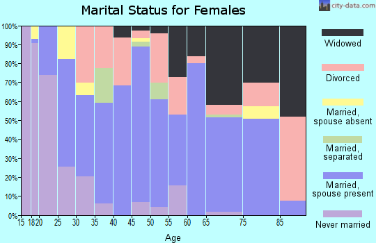 Zip code 63624 marital status for females