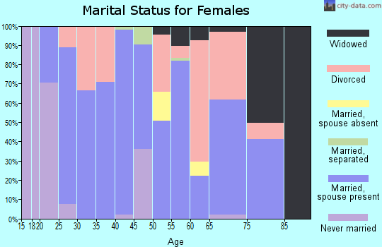 Zip code 63627 marital status for females