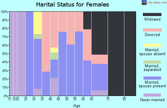 Zip code 63630 marital status for females