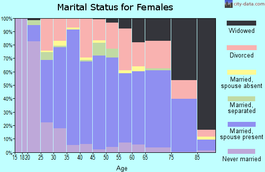 Zip code 63640 marital status for females