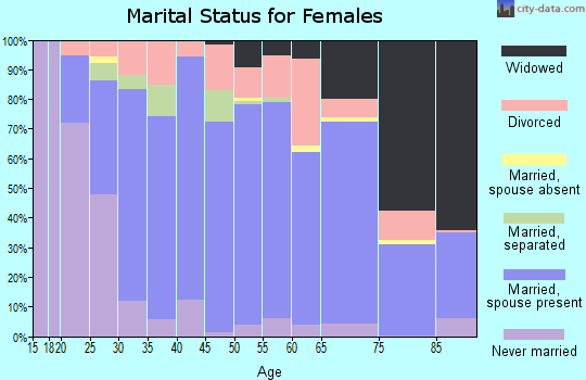 Zip code 63755 marital status for females
