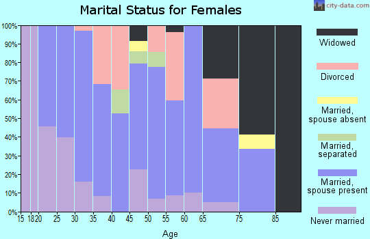 Zip code 63822 marital status for females