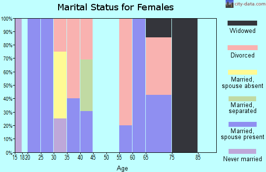 Zip code 63824 marital status for females