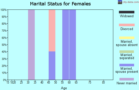 Zip code 63826 marital status for females