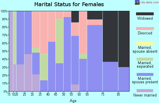 Zip code 63827 marital status for females