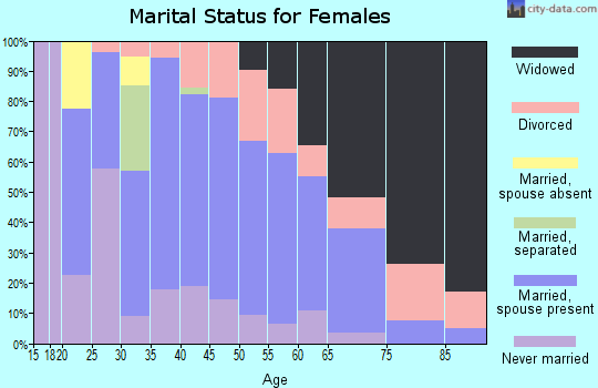 Zip code 63845 marital status for females