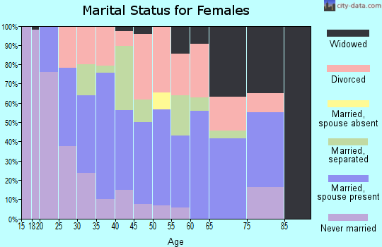 Zip code 63877 marital status for females