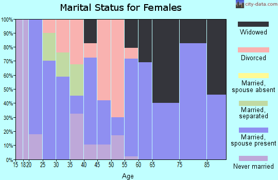 Zip code 63954 marital status for females