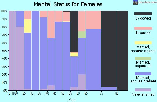Zip code 64011 marital status for females