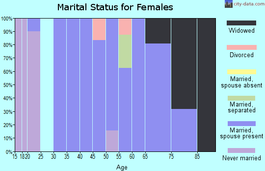 Zip code 64017 marital status for females