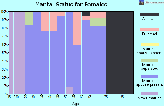 Zip code 64018 marital status for females