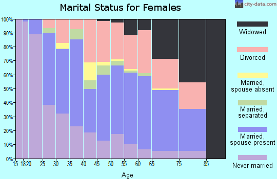 Zip code 64030 marital status for females