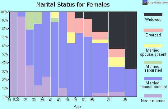 Zip code 64037 marital status for females