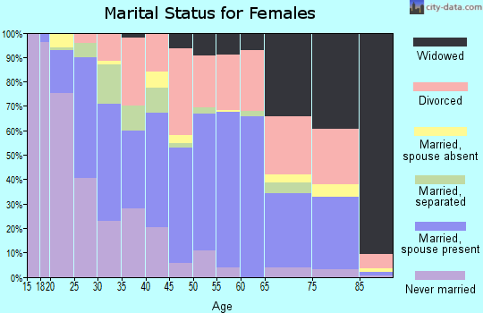 Zip code 64050 marital status for females