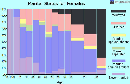 Zip code 64057 marital status for females