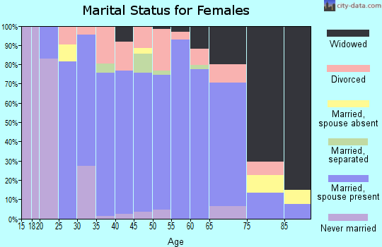 Zip code 64060 marital status for females