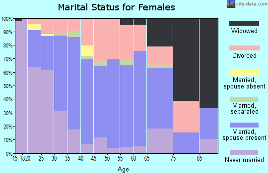 Zip code 64063 marital status for females