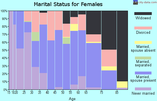 Zip code 64085 marital status for females