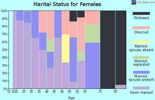 Zip code 64105 marital status for females