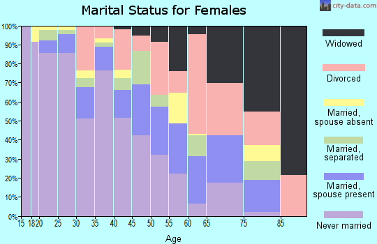 Zip code 64109 marital status for females